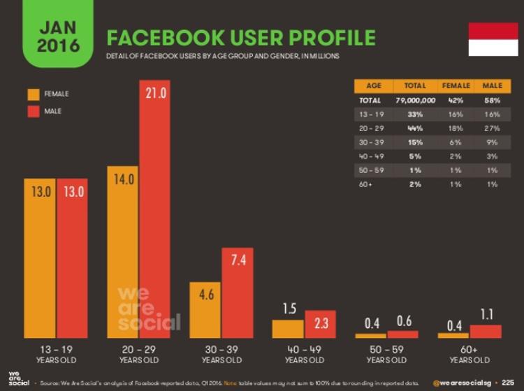 インドネシアのFacebookユーザー