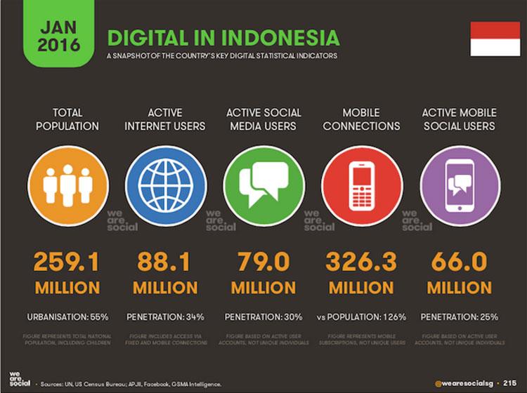 インドネシアのインターネット利用者