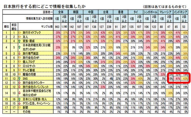 引用:2015年、日本交通公社、訪日外国人旅行者の意向調査