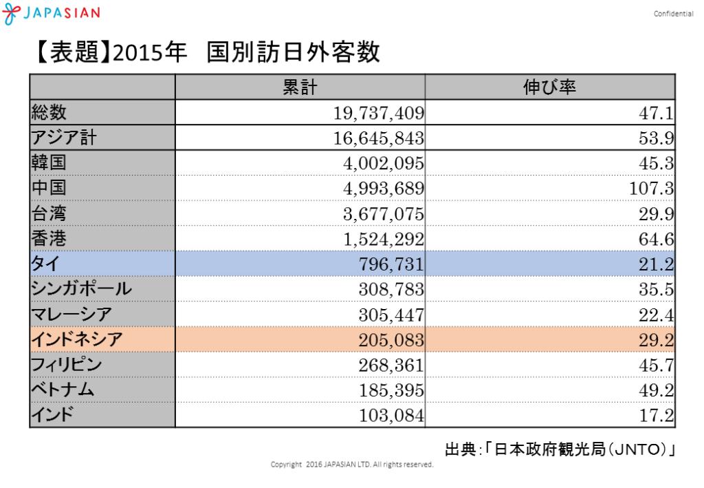 国別訪日客数(2015年)