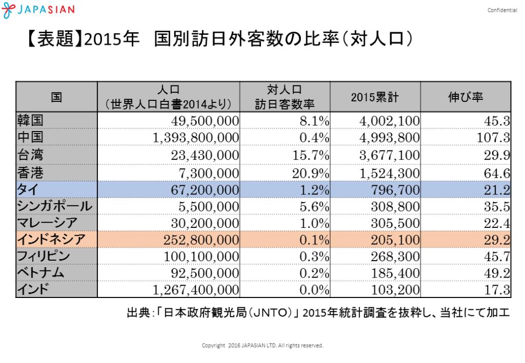 訪日客数の比率(対人口)