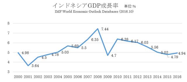 インドネシアのGDP推移