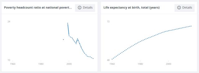 インドネシアの貧困率と平均寿命