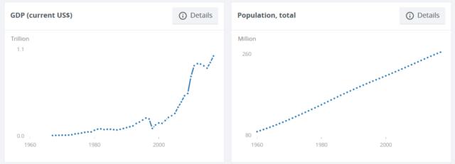 インドネシアのGDPと人口増加