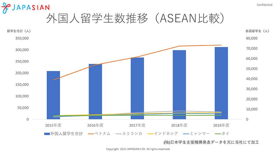 外国人留学生数推移(ASEAN比較)