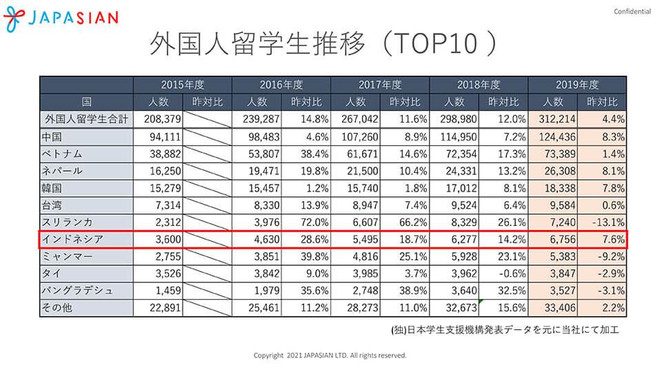 日本における外国人留学生推移(TOP10-)