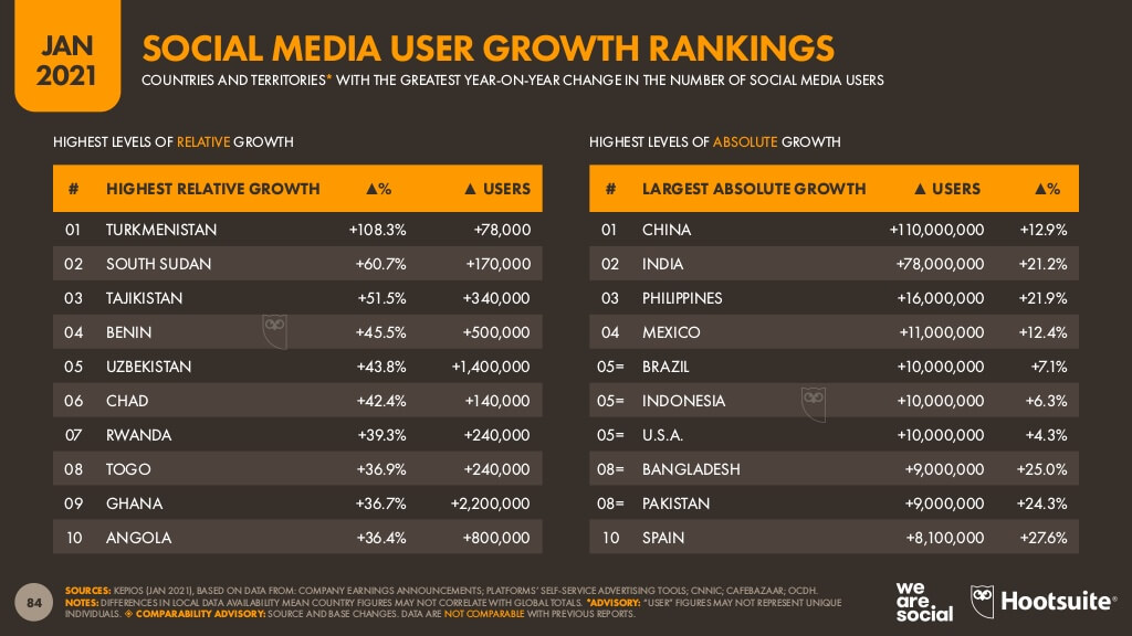 各国のソーシャルメディアユーザーの伸び