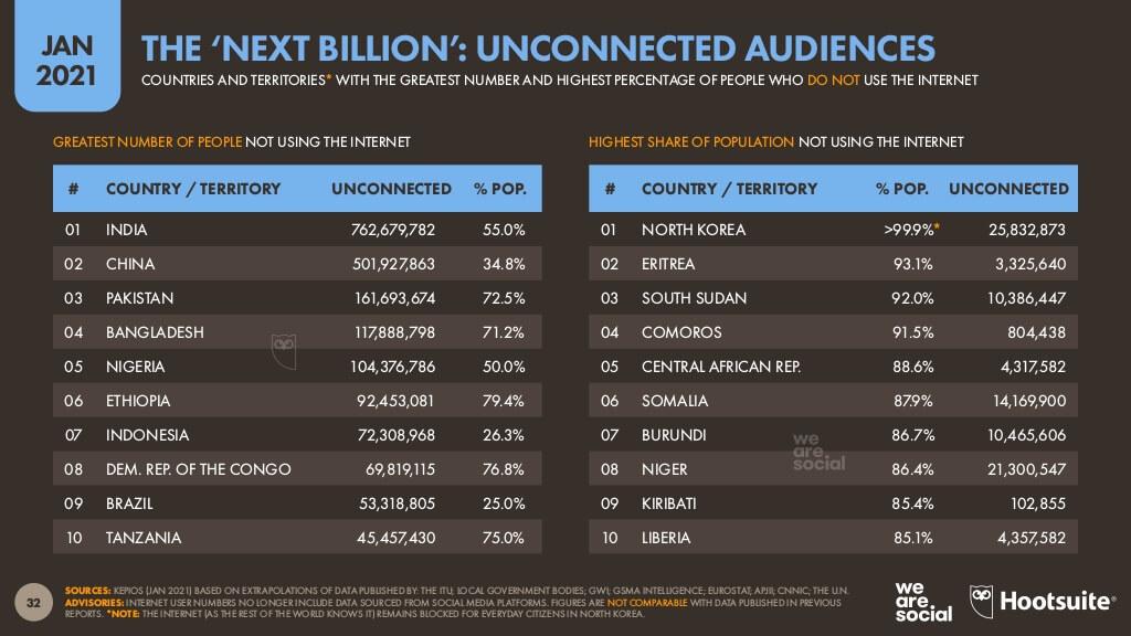 インターネットにアクセスできないインドネシア人の数