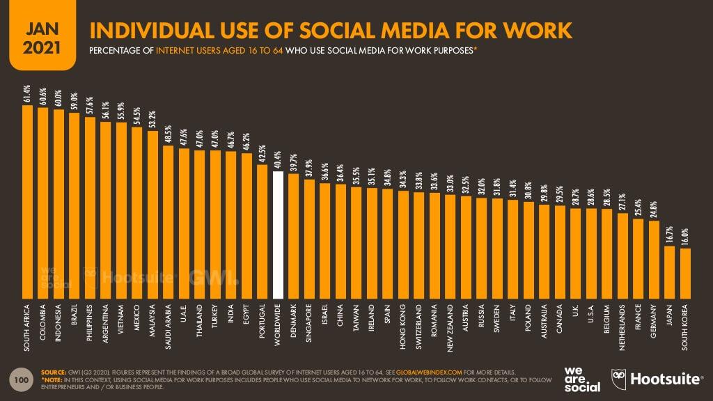 各国でのソーシャルメディアの仕事での利用状況