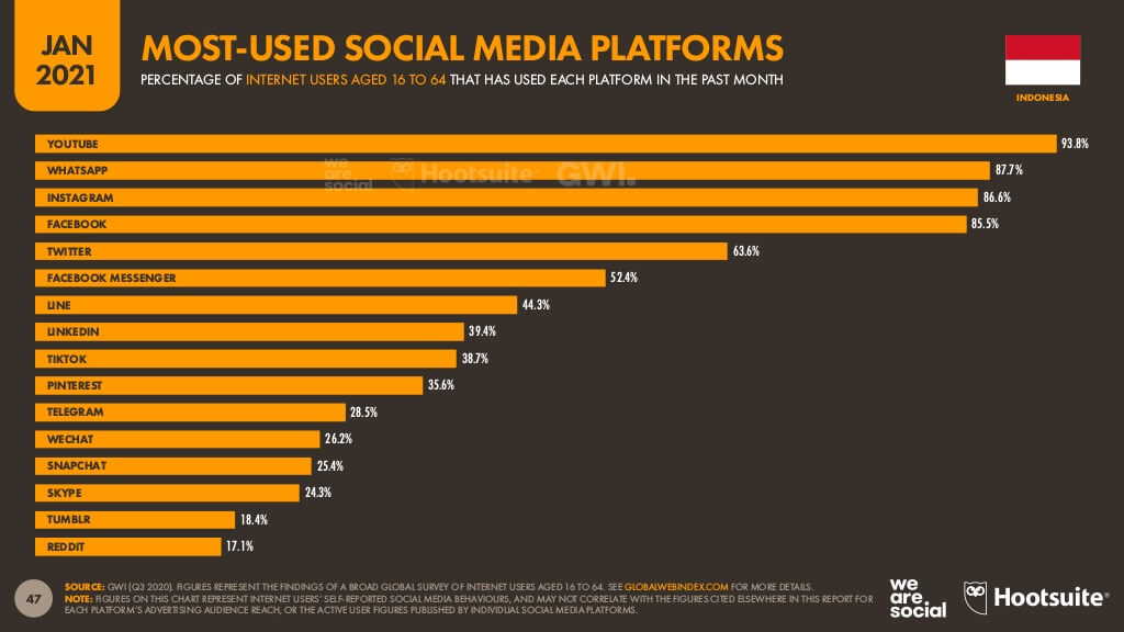 インドネシアで人気のソーシャルメディア